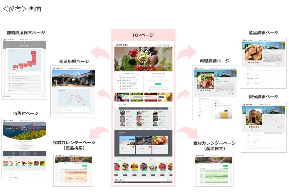 日本全国市町村産品・料理データベース